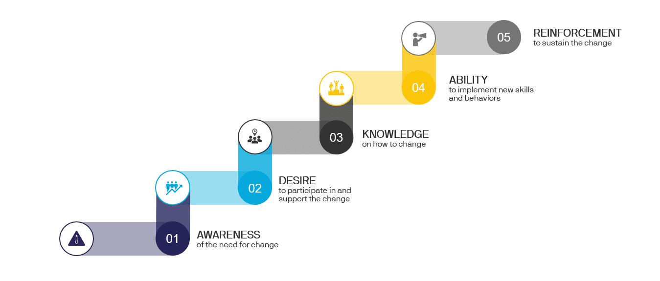 ADKAR Steps