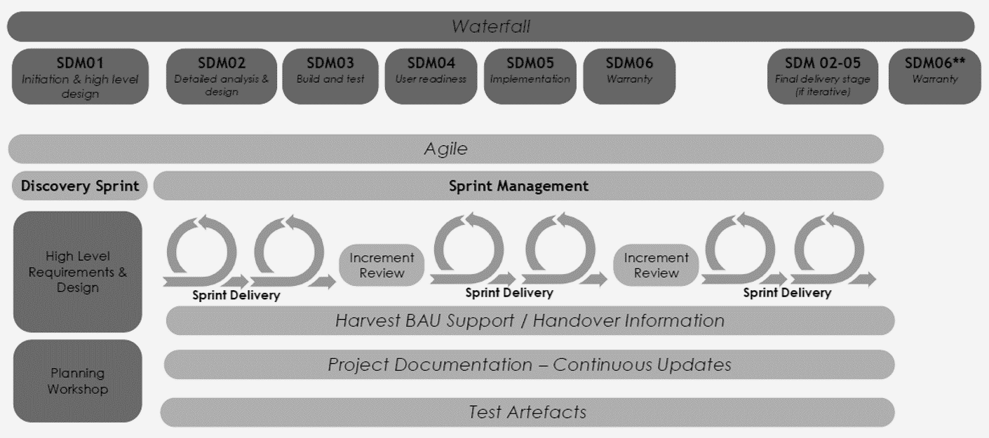Solution Delivery Framework Agile Components