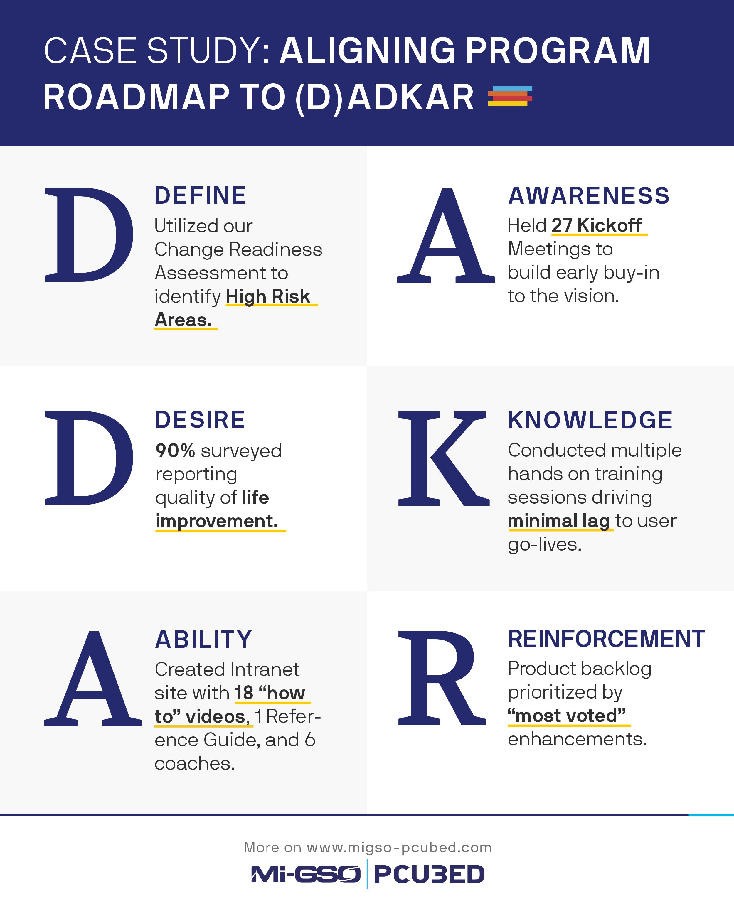 ADKAR infographic