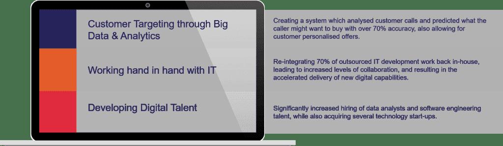 Digital Strategy Focus Areas