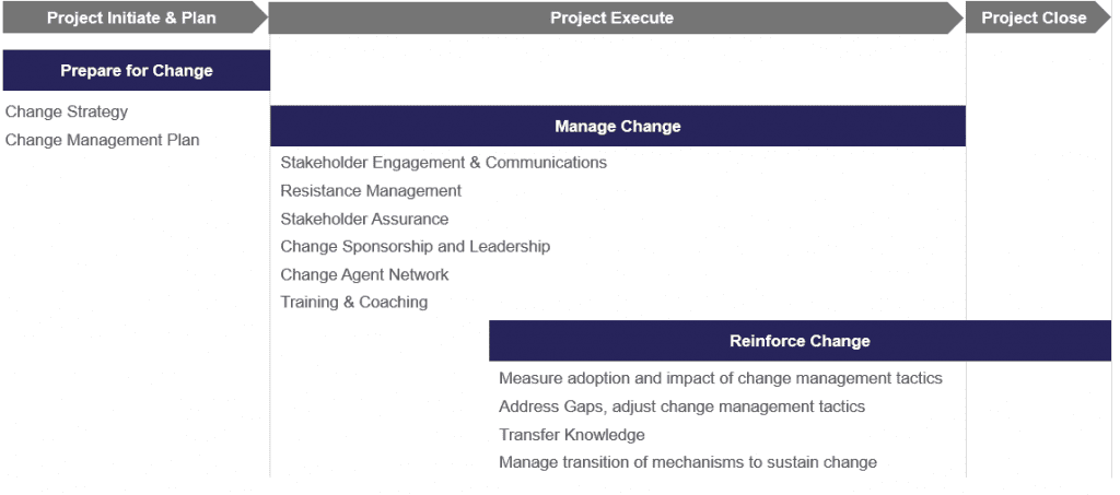 Change Management Phases aligned to Project Management Initiate, Plan, Execute and Close