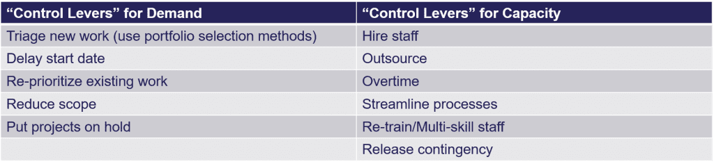 Control Levers for Demand and Control Levers for Capacity table of values