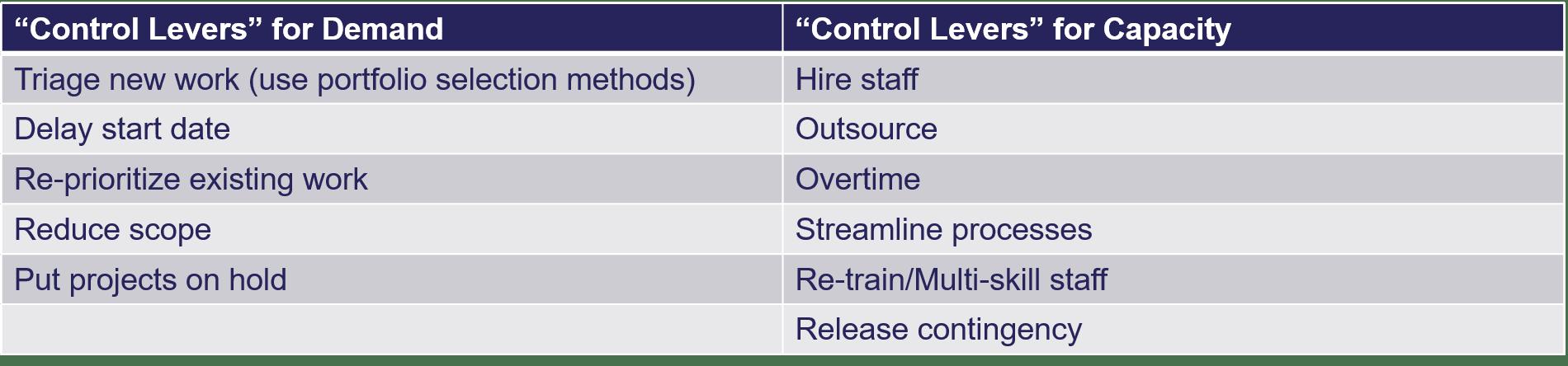 Control Levers Demand vs Capacity