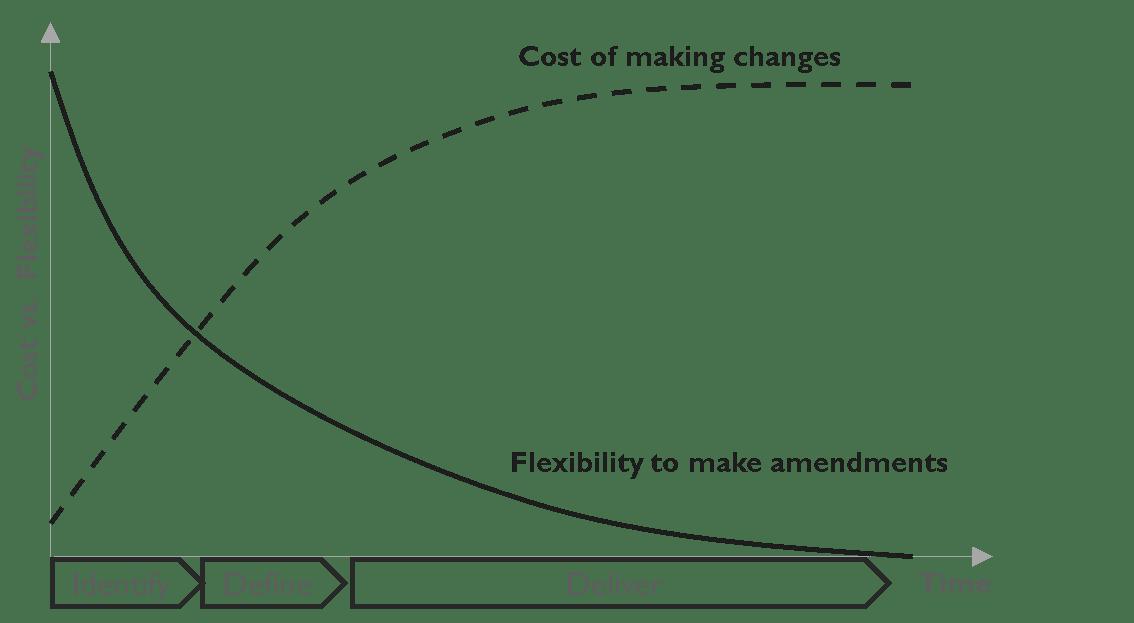 Cost vs Flexibility