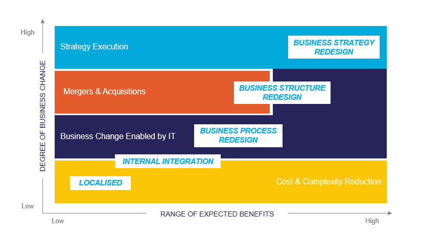 Chart showcasing the degree of business change in projects versus the range of expected benefits.
