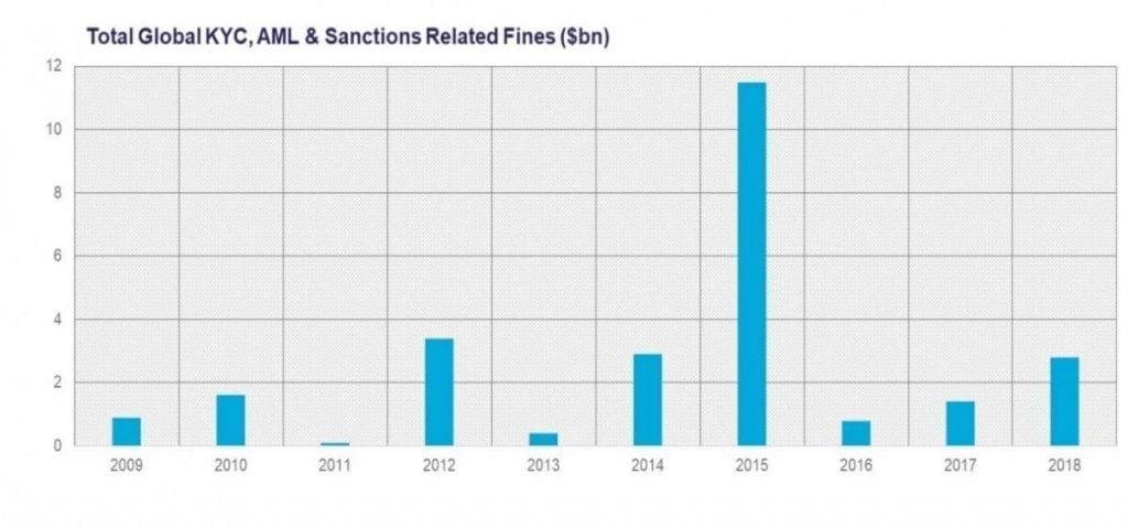 Total Global KYC, AML & Sanctions Related Fines ($bn), Source Fenergo Analysis 2108