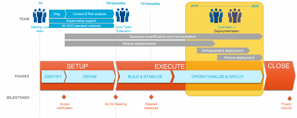 Graphic from MIGSO-PCUBED delivery project management
