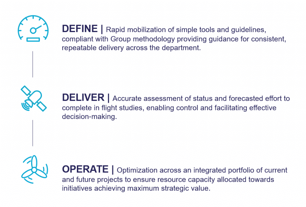 Lean Approach to Capability Enablement, Define, Deliver, Operate