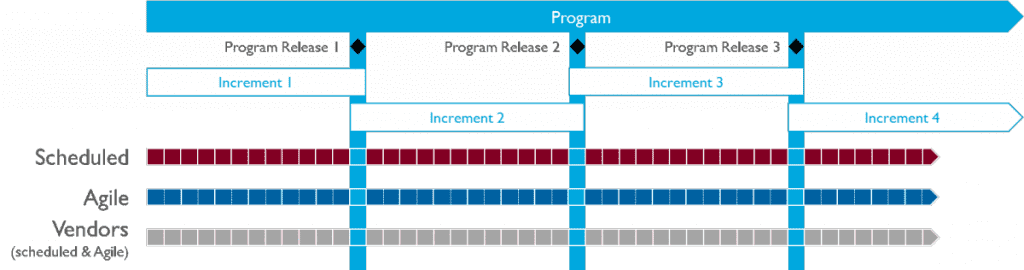 Programme Increments