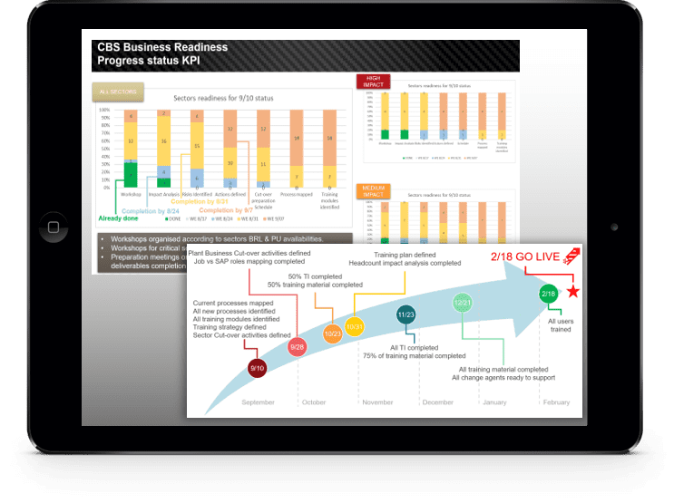 SAP Deployment Readiness Dashboards on Tablet