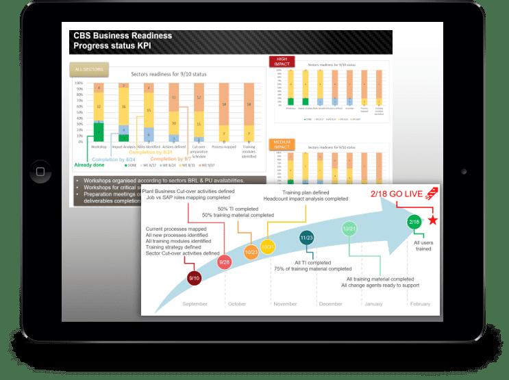 SAP Deployment Readiness