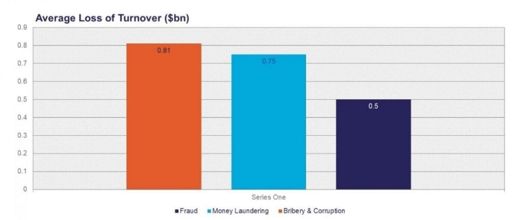 Estimated Turnover Losses due to Fraud, Thomson Reuters Analysis 2018