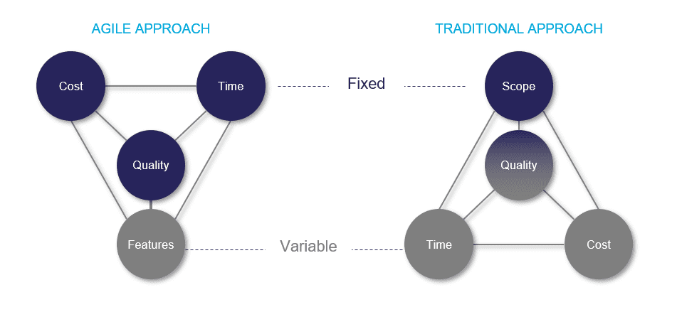 Traditional vs Agile Approach