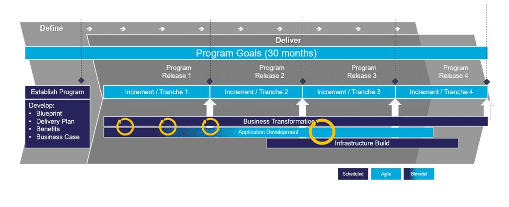 Typical Adaptive Integration Roadmap