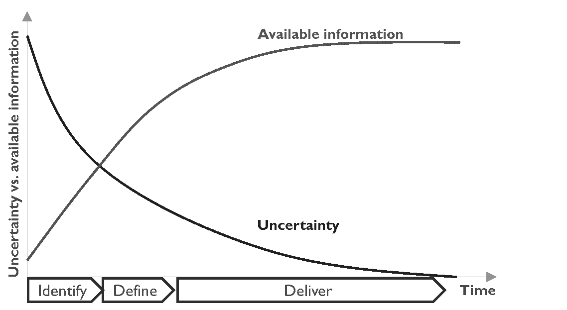 Uncertainty vs Available Information