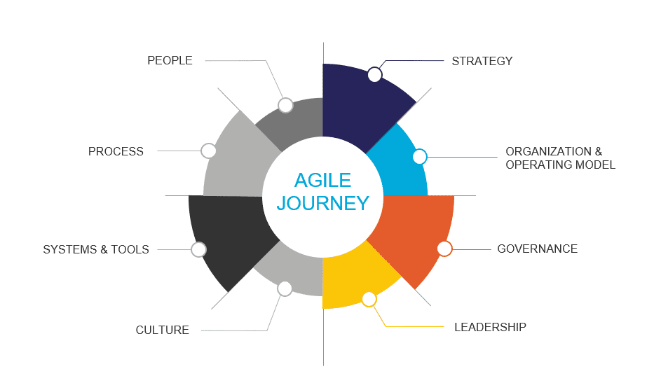 Components of an Agile Journey