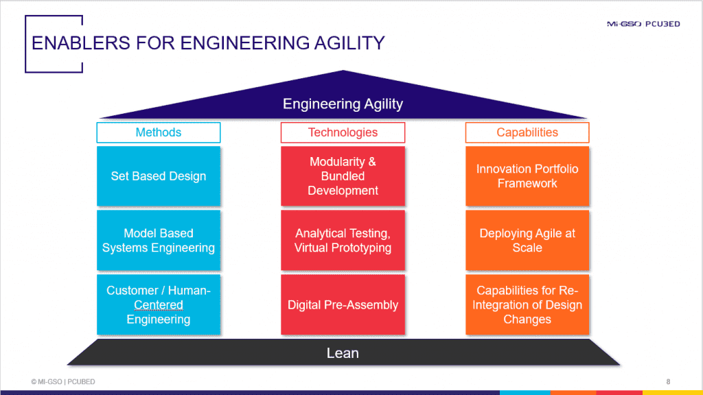 Enablers for Engineering Agility