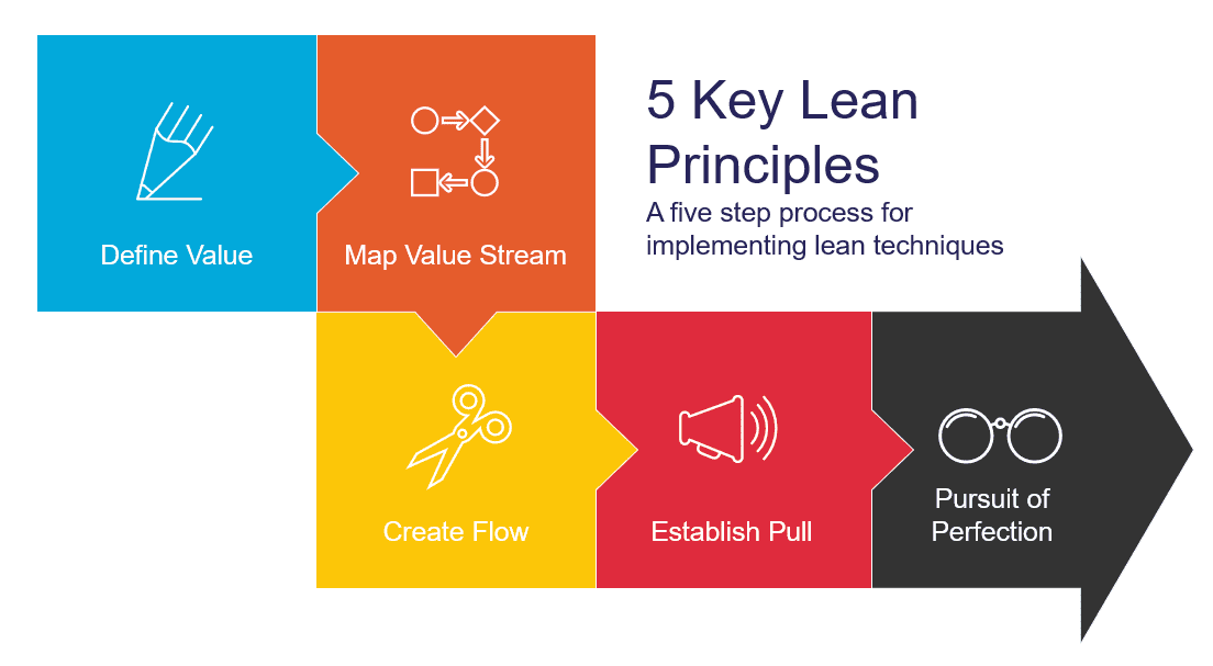 A Five Step process for Implementing Lean Techniques