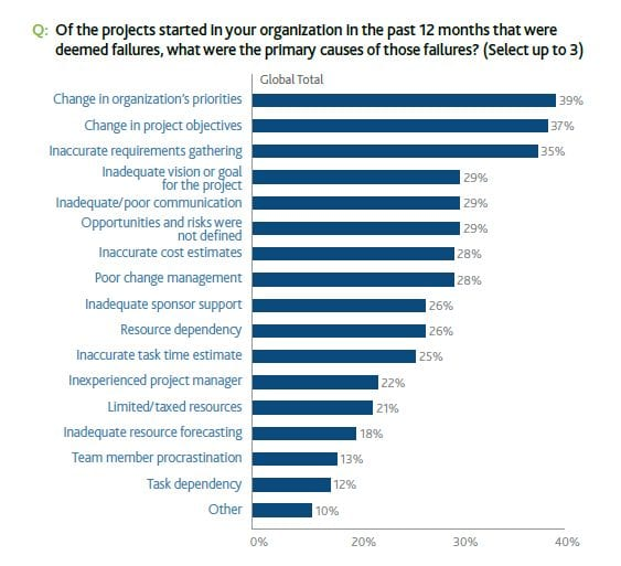 PMI Pulse of the Profession Leading Causes of Failure