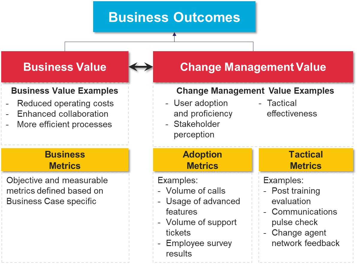 Business Outcomes Chart