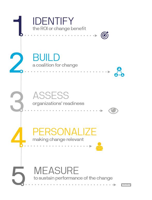 5 Principles for Change Management