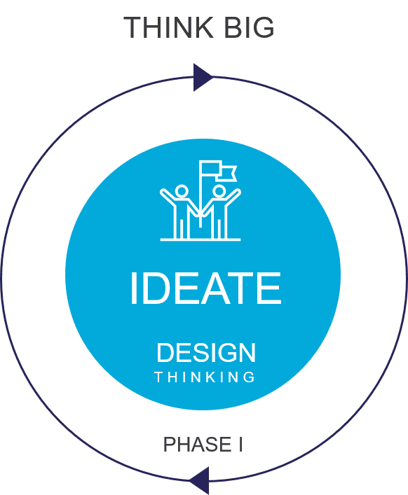 Lean Innovation Ideate