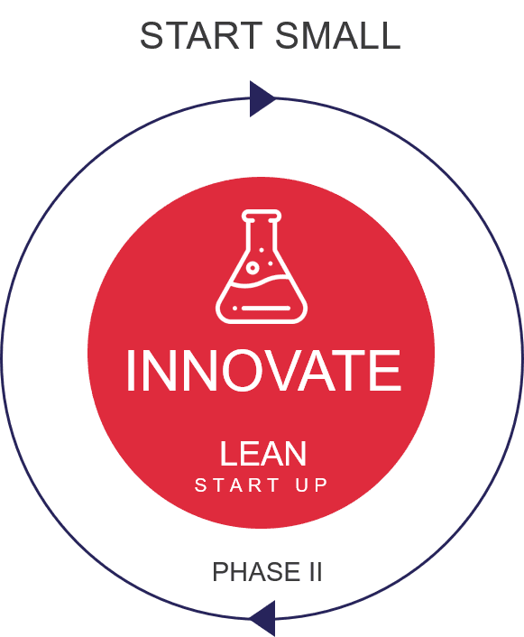 Lean Innovation Innovate