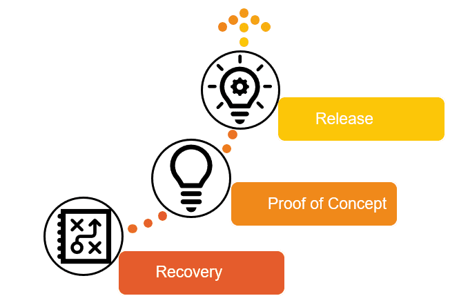 MS Project Server Project Migration Approach