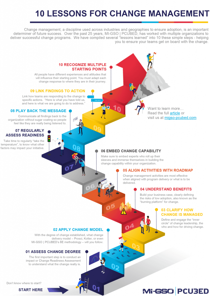 10_Lessons_of_Change_Management_Infographic