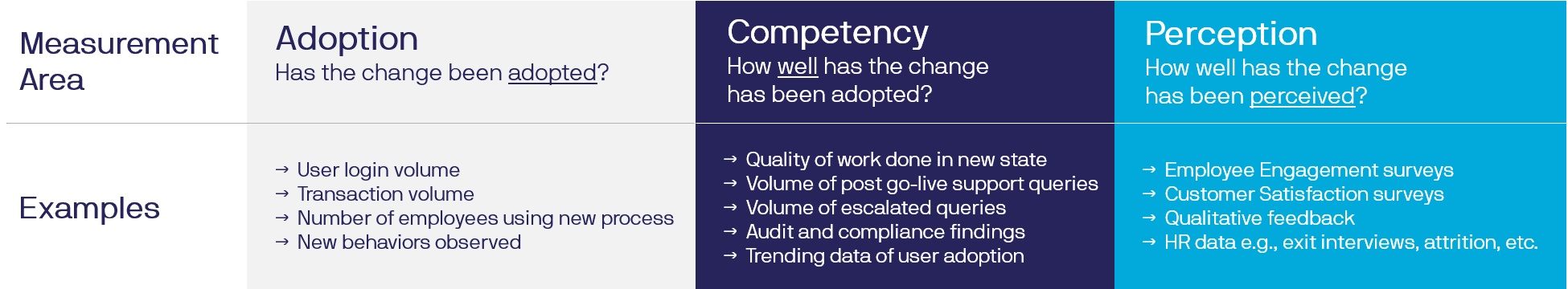 Table of Change Management Adoption Effectiveness Assessment Questions