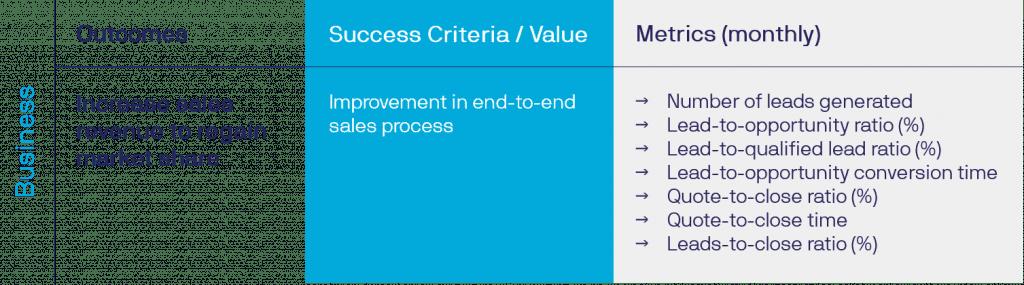 Table of Metrics tied to Success Criteria