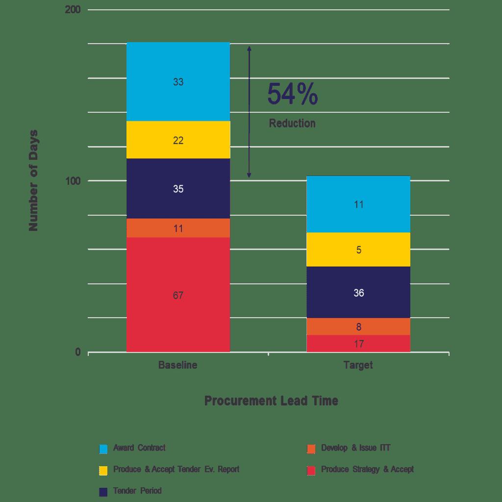 Procurement Chart