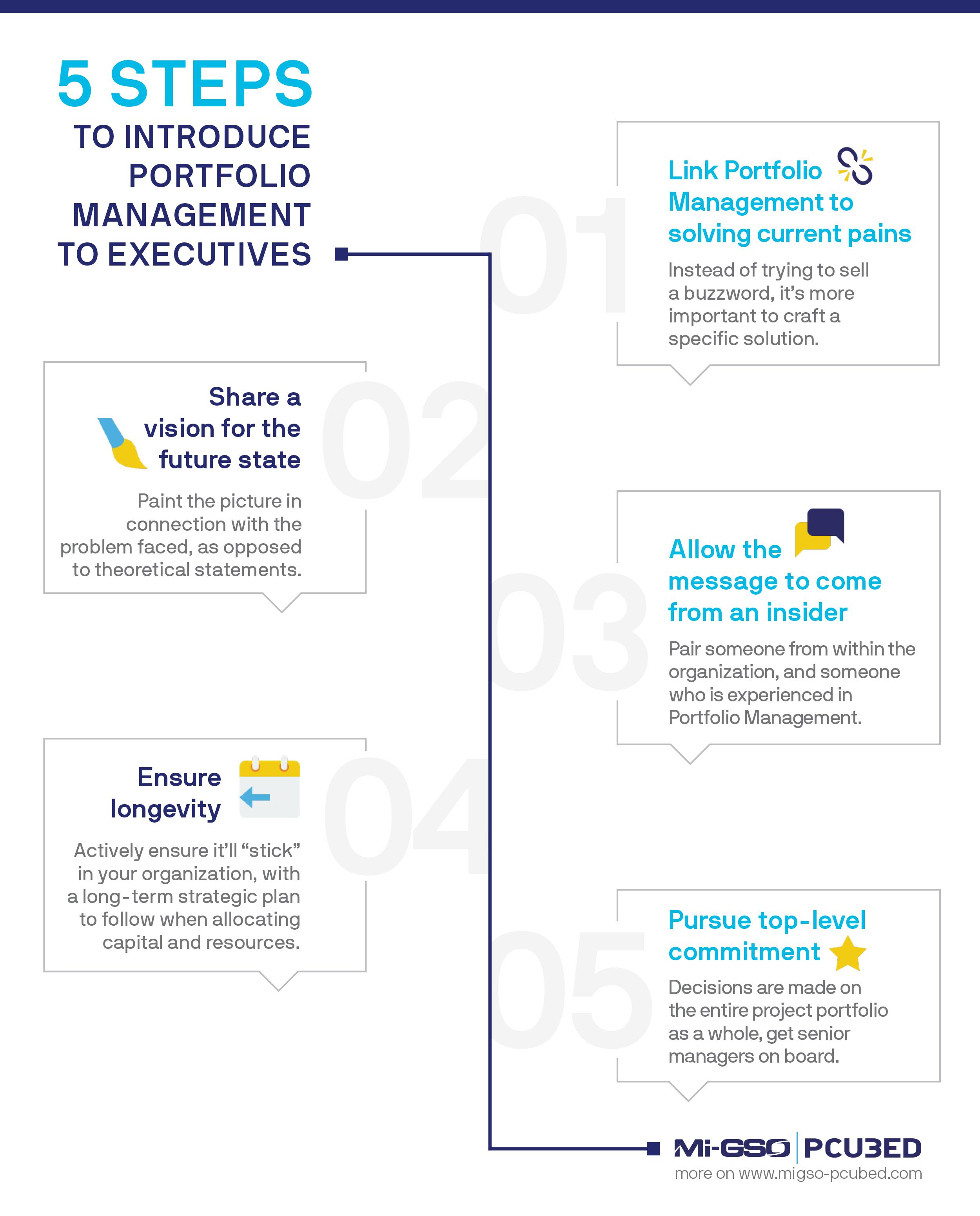 Infographic 5 Steps Portfolio Management