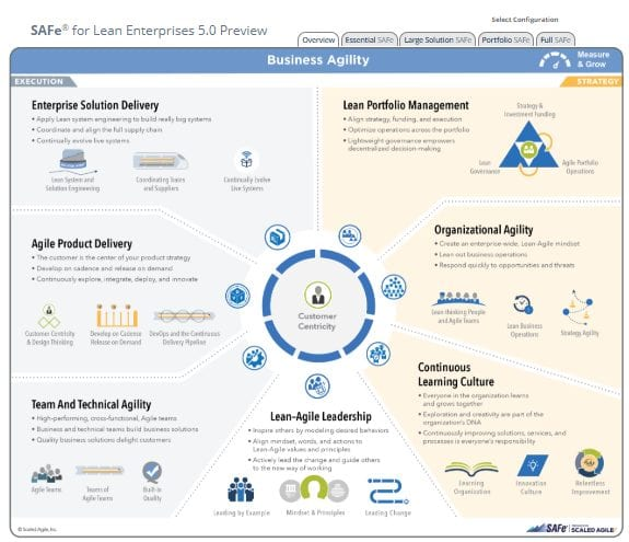 A preview of SAFe for Lean Enterprises, focusing on its Overview.