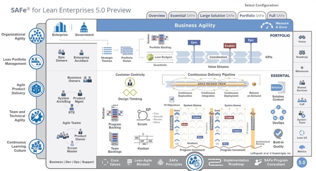 A preview of SAFe for Lean Enterprises, focusing on Portfolios.