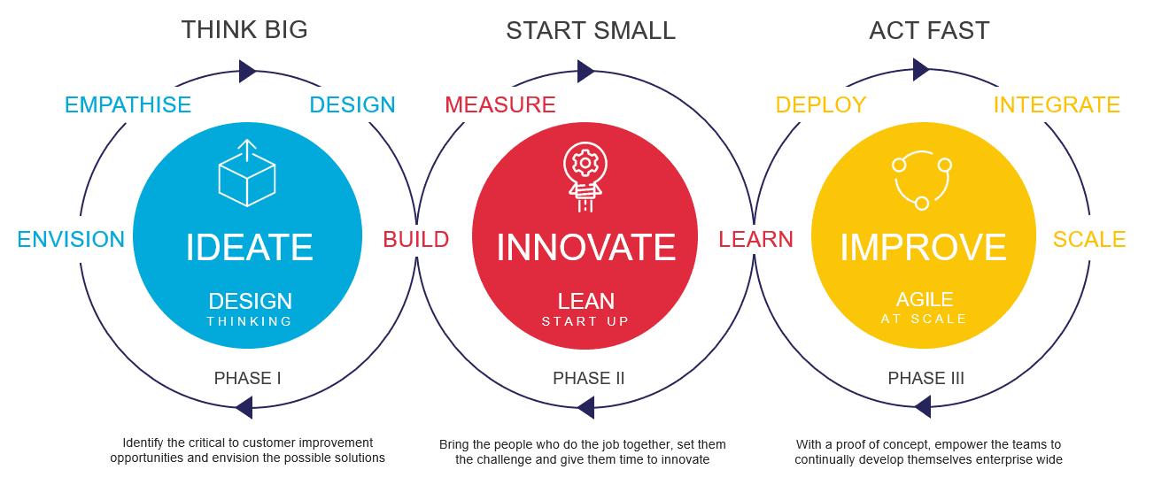 Lean Innovation Framework