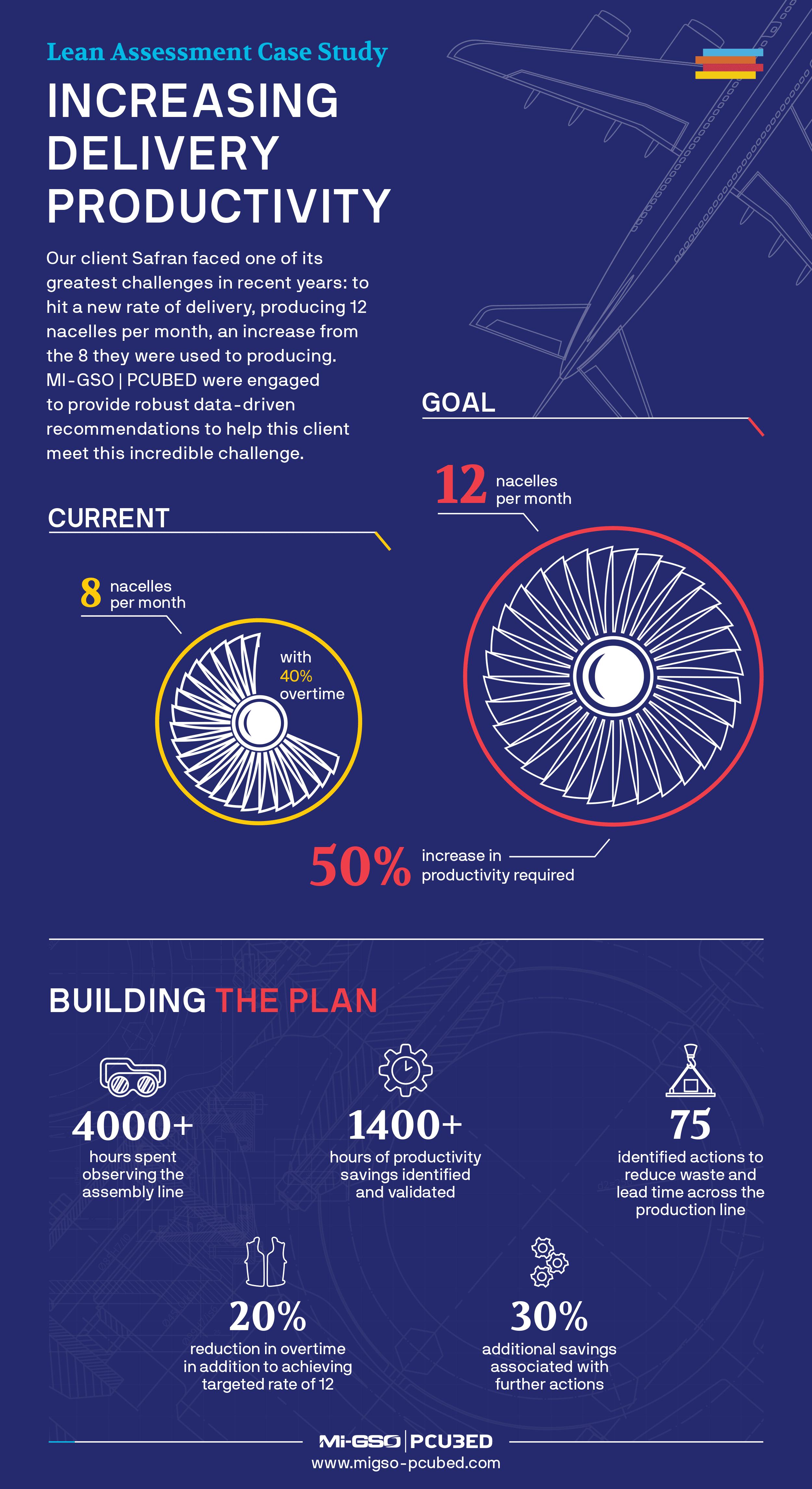 Infographic-Safran-Lean-Assessment-2020