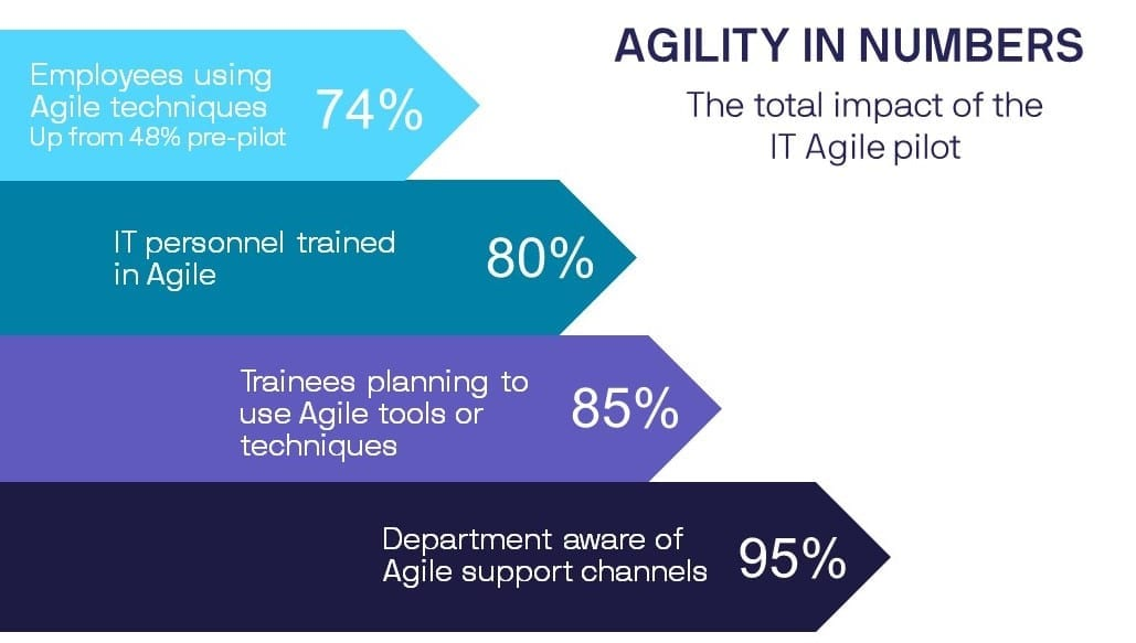 This is the impact of the project in numbers: 74% of the team are now using Agile techniques, with 11% to start using them imminently, up from 48% pre-pilot 95% of the department is now aware of support channels for Agile, up from 47% pre-pilot, 85% of attendees are using or are planning to use Agile tools and techniques, 80% of IT department trained in Agile.