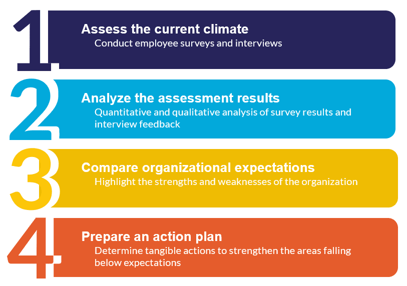 Improving Risk Culture Approach