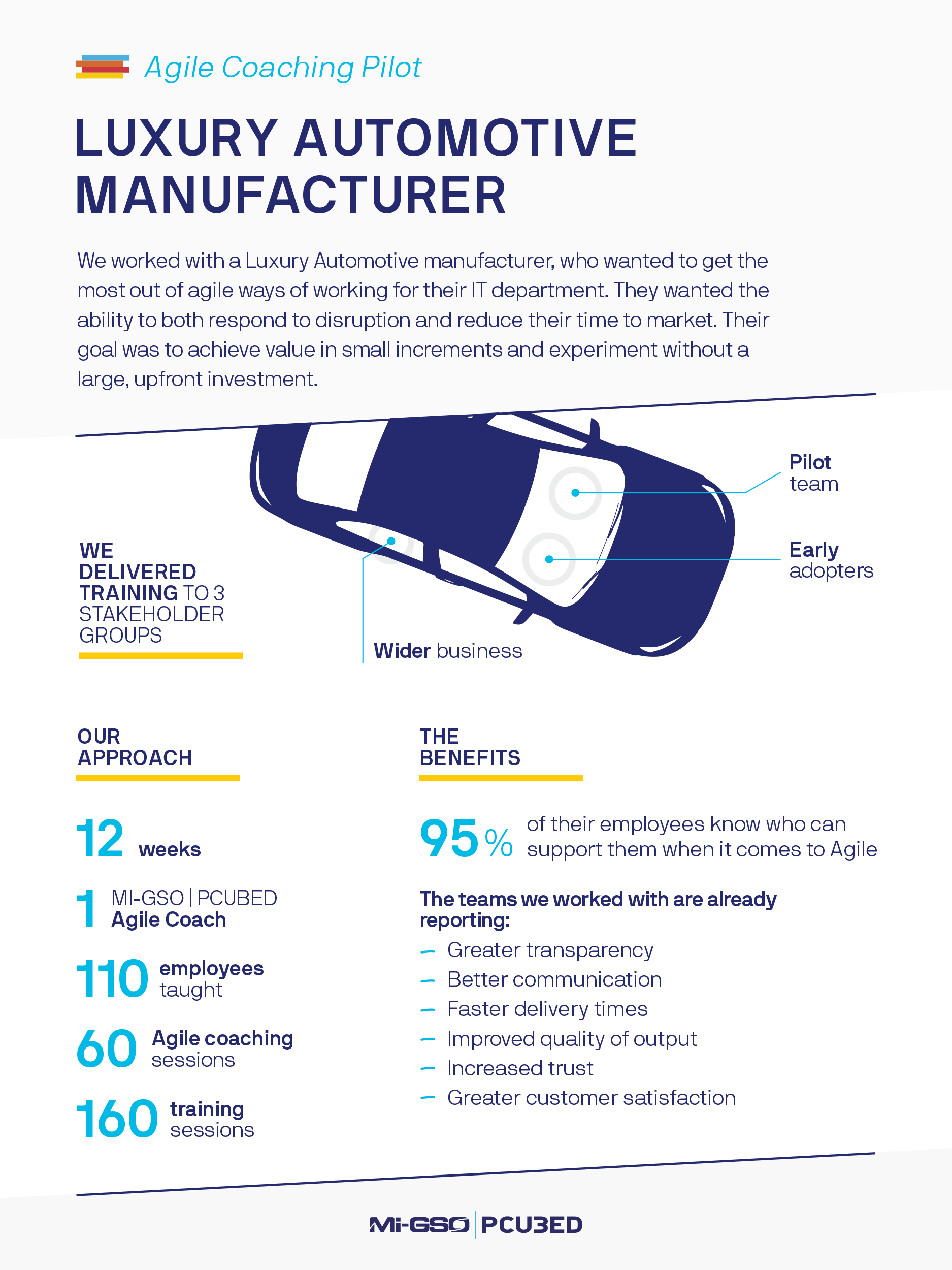 Infographic Luxury Automotive Manufacturer