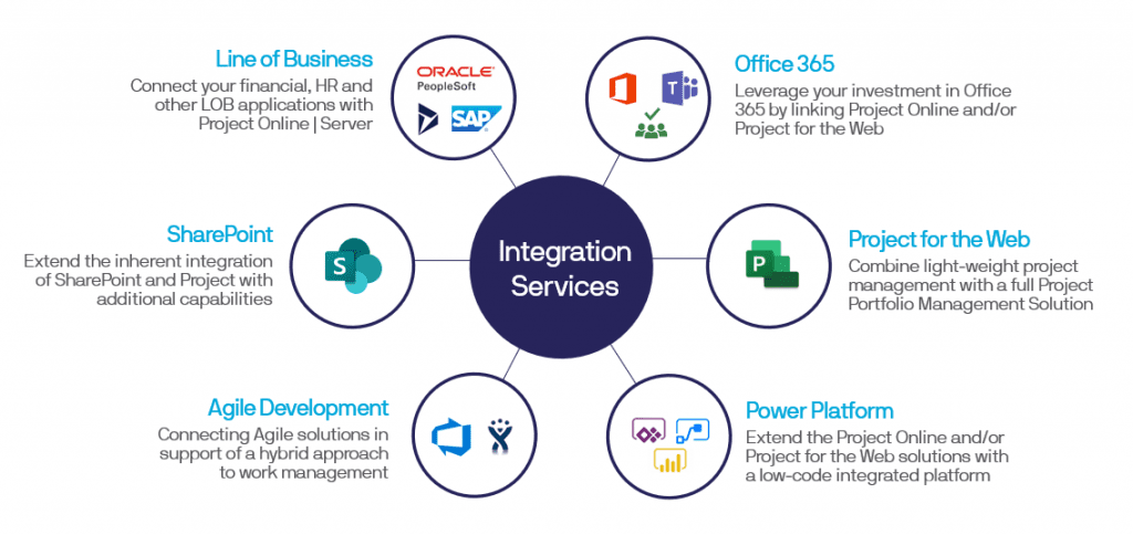 PPM Integration Services