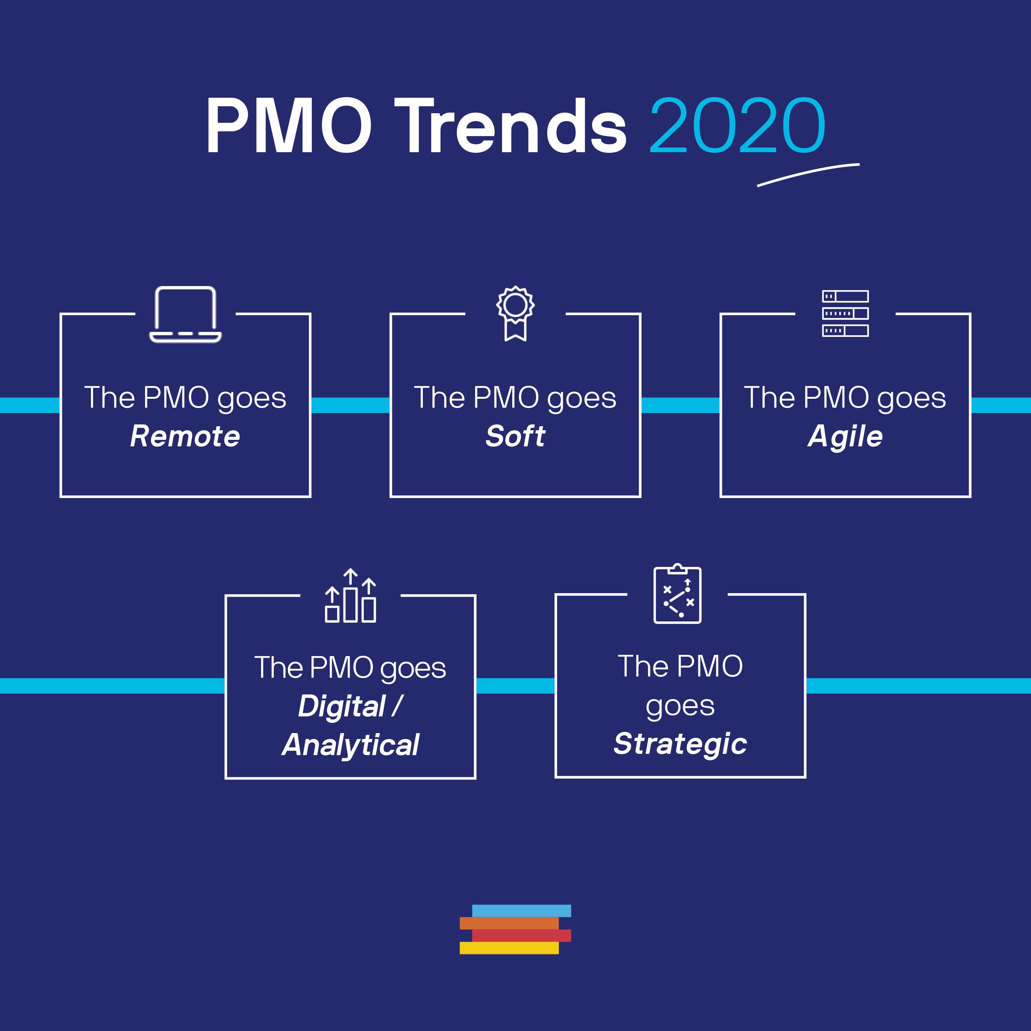 Graphic PMO Trends 2020