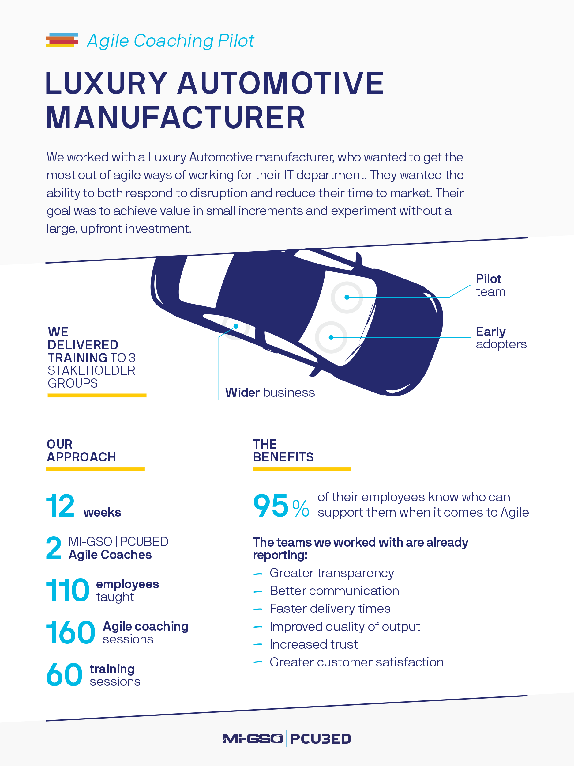 Infographic Luxury Automotive Manufacturer