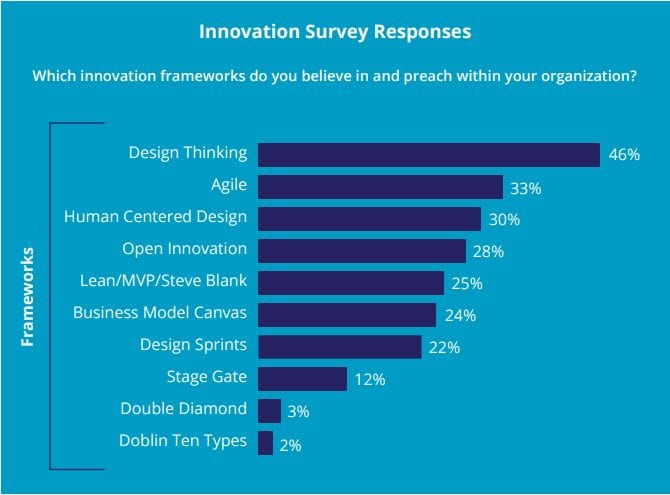 4thly Innovation Framework