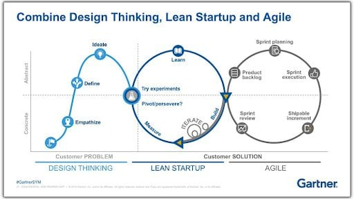 Gartner graphic combining Design Thinking, Lean Startup, and Scaled Agile.