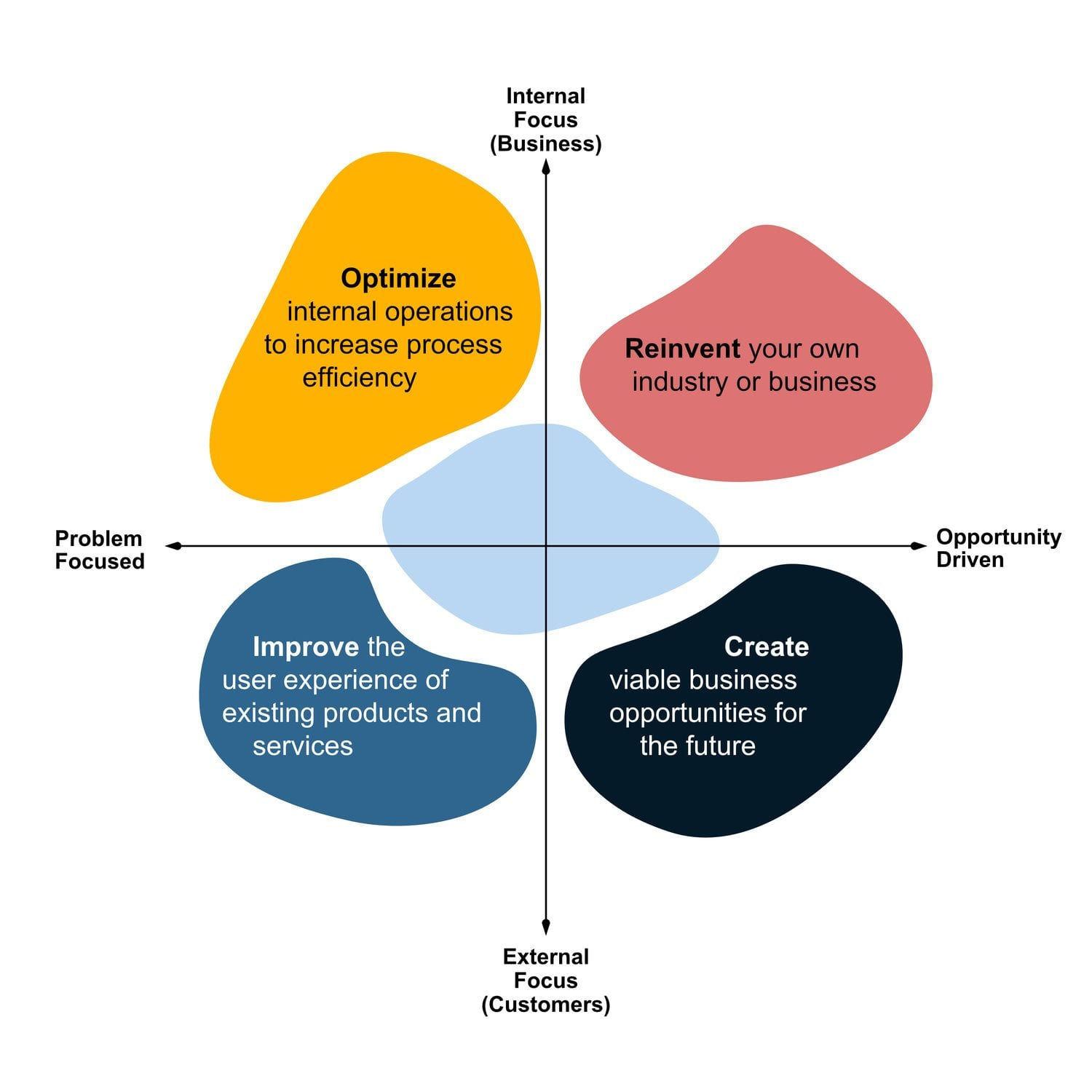 Innovate Strategy's Innovation Framework that intersects internal and external focuses