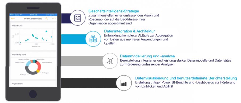 Analytik-Dienstleistungen