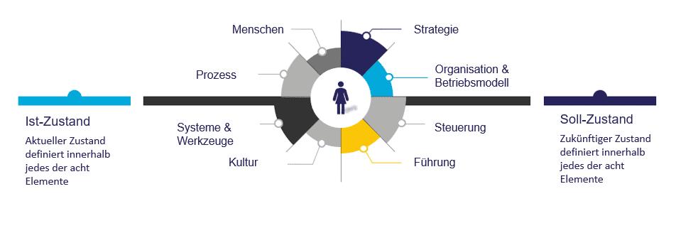 Roadmap Dienstleistungen