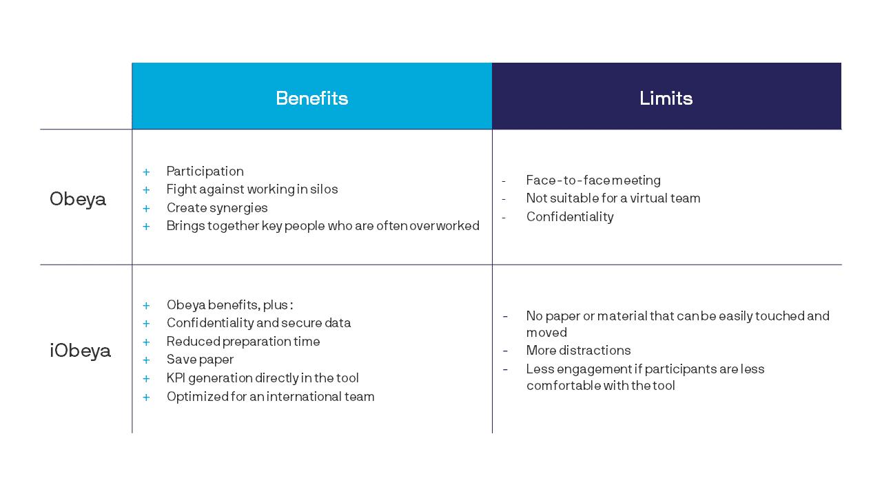 Recap table between benefits and limits