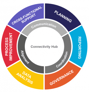 PMO Connectivity Hub